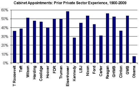 Presidential cabinet appointments with private sector experience
